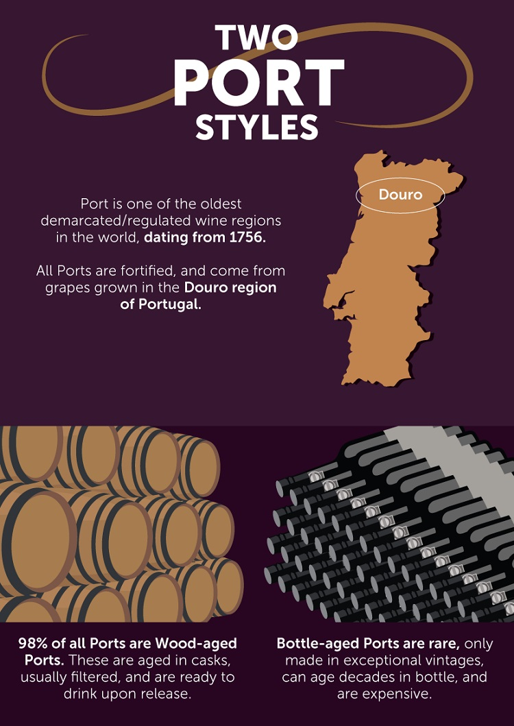 Two Port Styles - A Port Wine Primer
